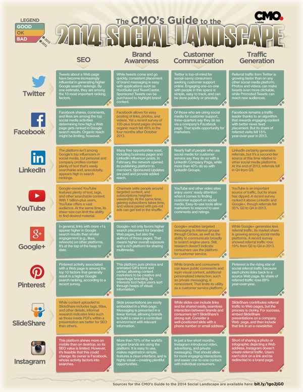 réseaux sociaux et visibilité