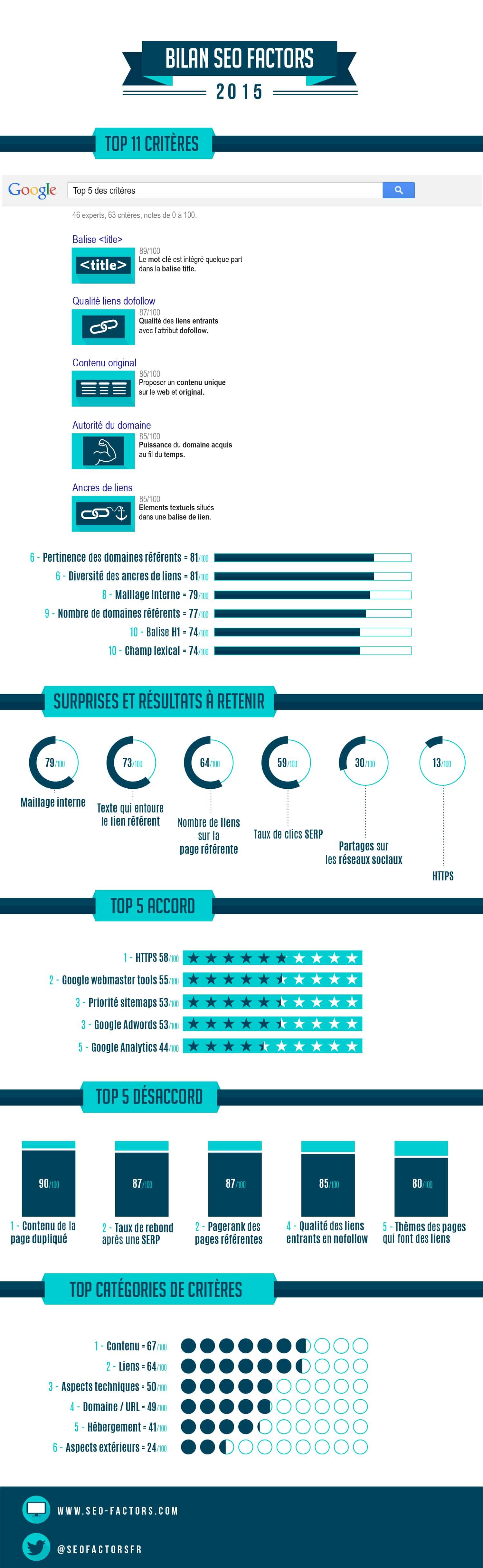 infographie facteurs seo