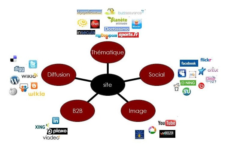 typologie réseaux sociaux
