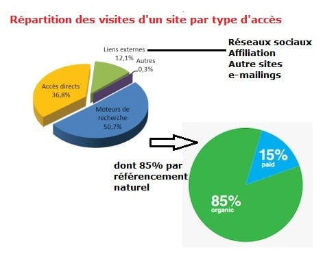 Repartition-trafic-site