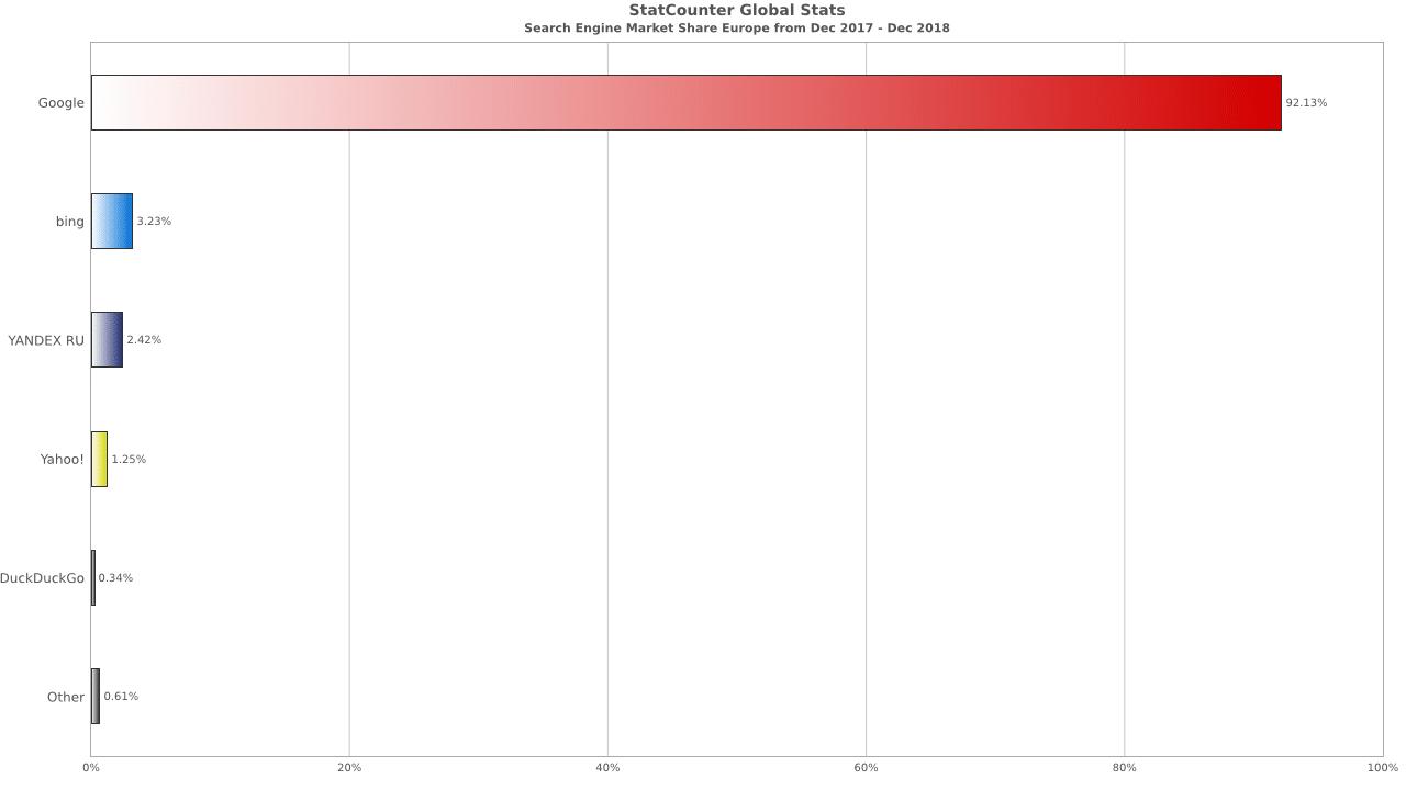 statistiques moteur de recherche europe 2019