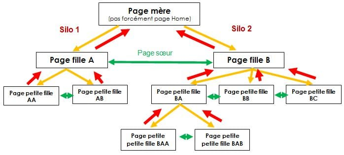 schema-cocon-semantique