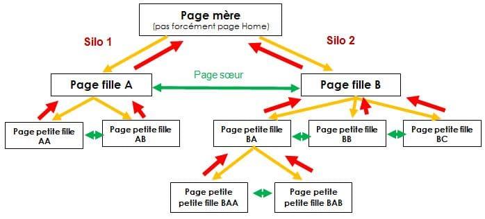 schema-cocon-semantique