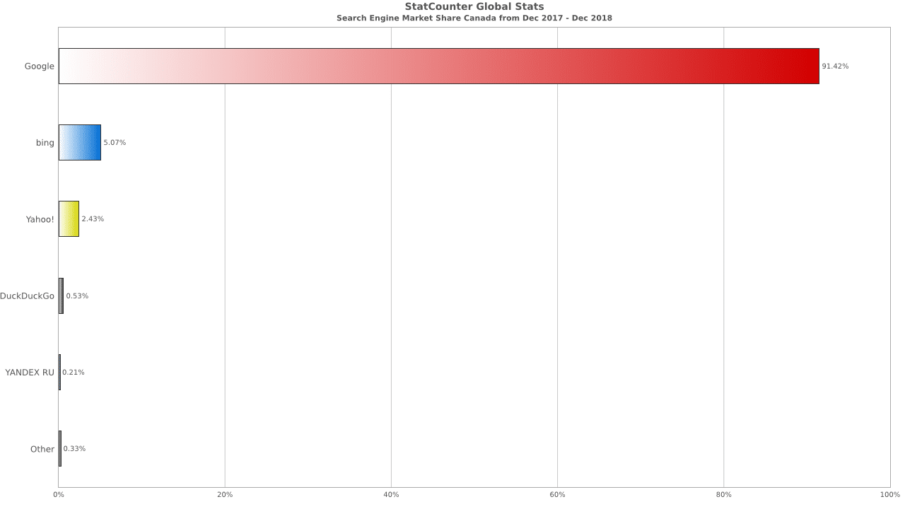 Statistiques moteurs de recherche Canada 2019