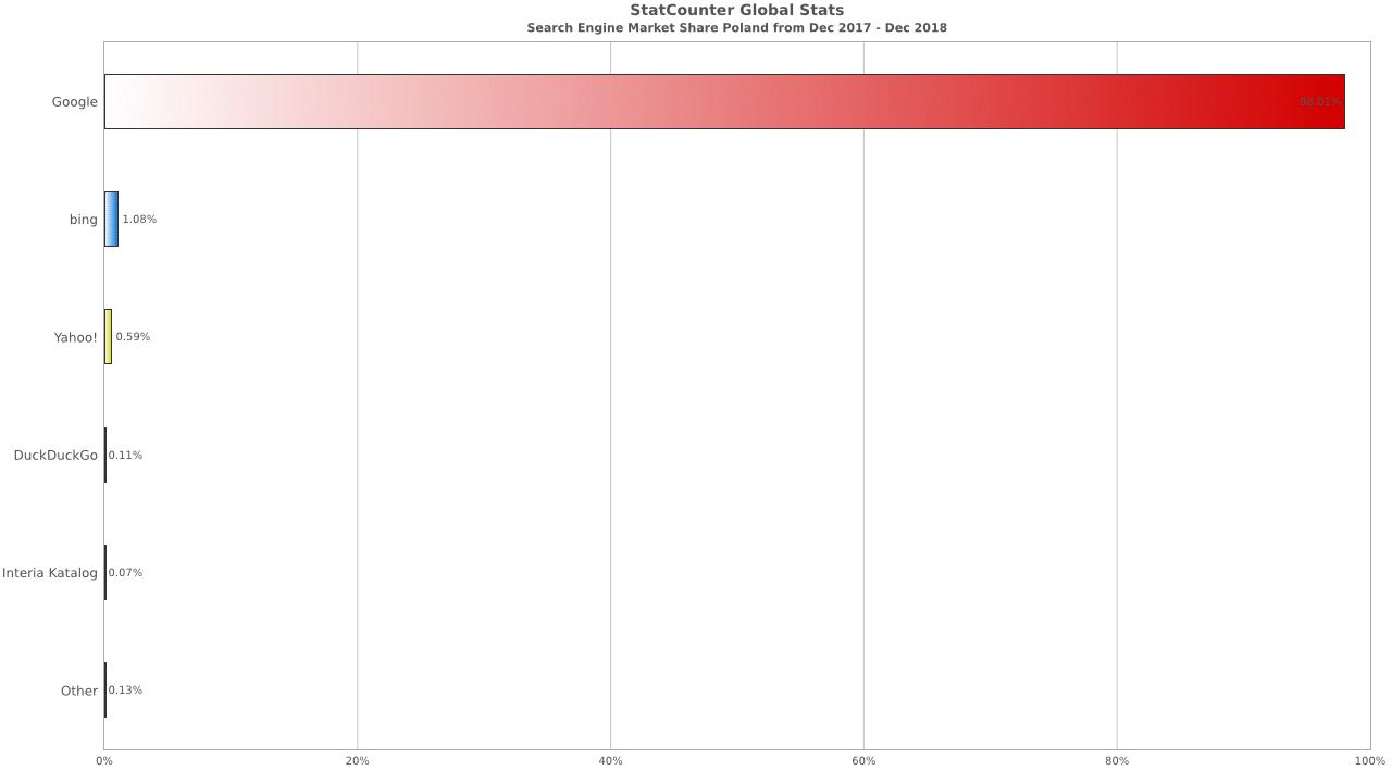 Statistiques moteurs de recherche Pologne 2019