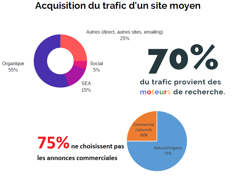 Repartition trafic SEO